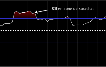 RSI zone de surachat | Source: prorealtime.com