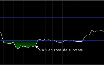 RSI zone de survente | Source: prorealtime.com